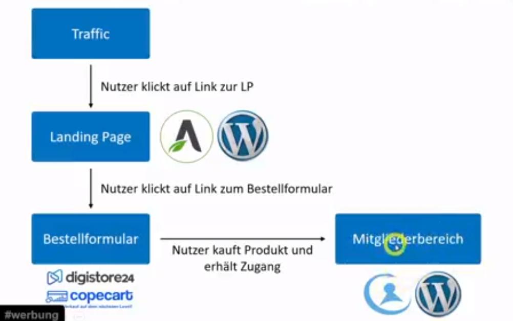 tools skizze online